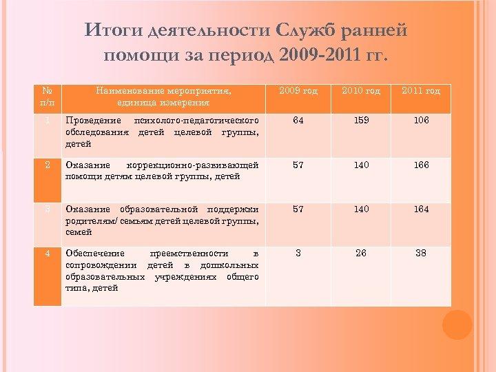 Итоги деятельности Служб ранней помощи за период 2009 -2011 гг. № п/п Наименование мероприятия,