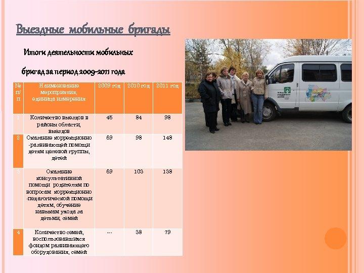 Выездные мобильные бригады Итоги деятельности мобильных бригад за период 2009 -2011 года № п/