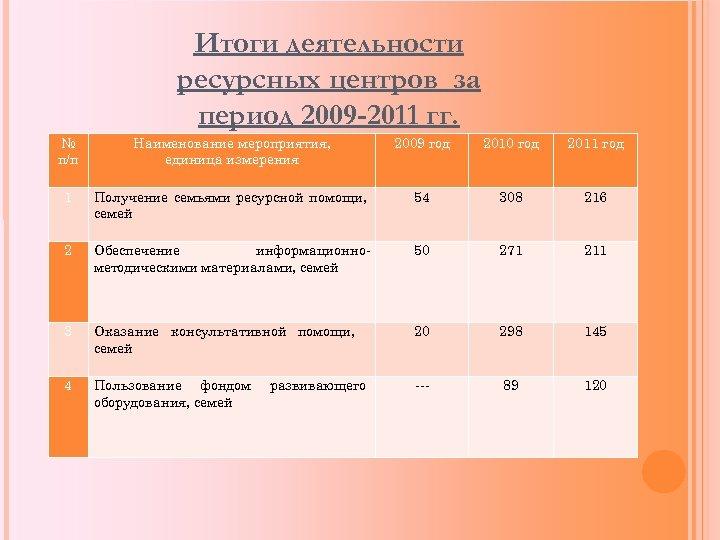 Итоги деятельности ресурсных центров за период 2009 -2011 гг. № п/п Наименование мероприятия, единица