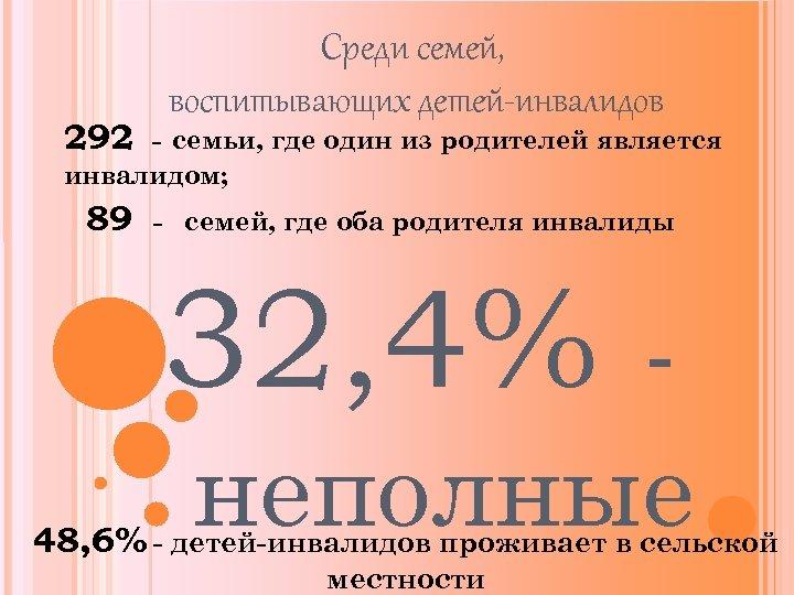 292 Среди семей, воспитывающих детей-инвалидов - семьи, где один из родителей является инвалидом; 89