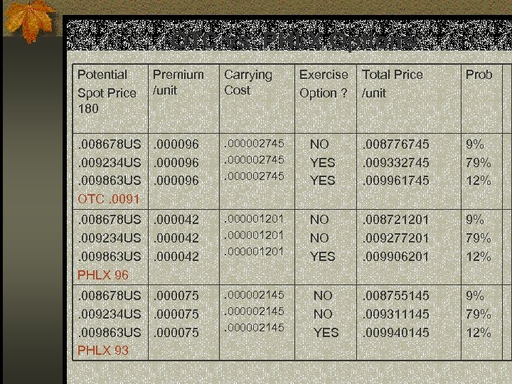 OTC vs. PHLX Options Potential Spot Price 180 Premium /unit Carrying Cost Exercise Option