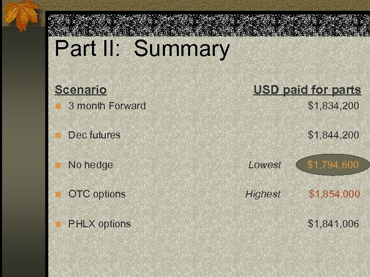 Part II: Summary Scenario USD paid for parts n 3 month Forward $1, 834,