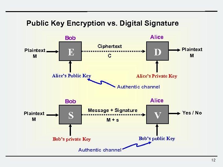 Public Key Encryption vs. Digital Signature Alice Bob Plaintext M Ciphertext E D C