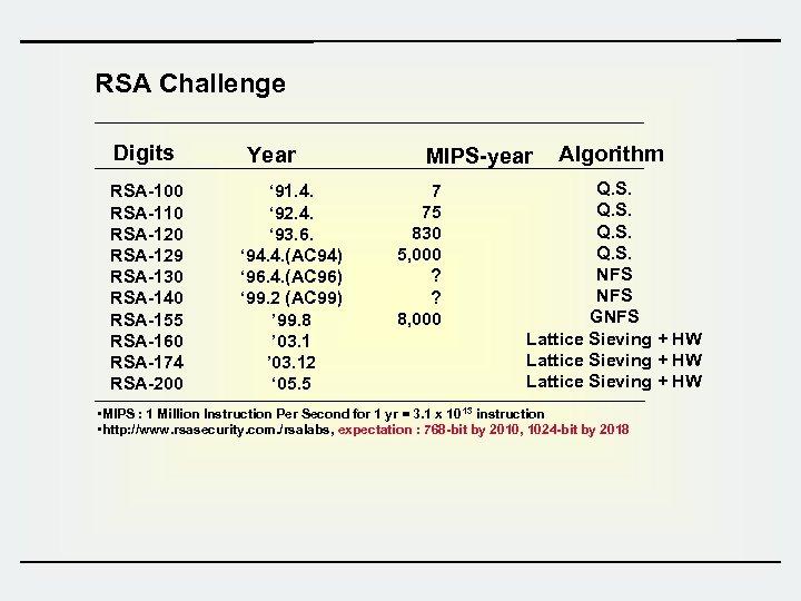 RSA Challenge Digits RSA-100 RSA-110 RSA-129 RSA-130 RSA-140 RSA-155 RSA-160 RSA-174 RSA-200 Year '