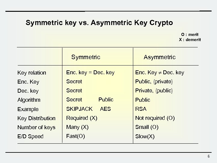 Symmetric key vs. Asymmetric Key Crypto O : merit X : demerit Symmetric Asymmetric