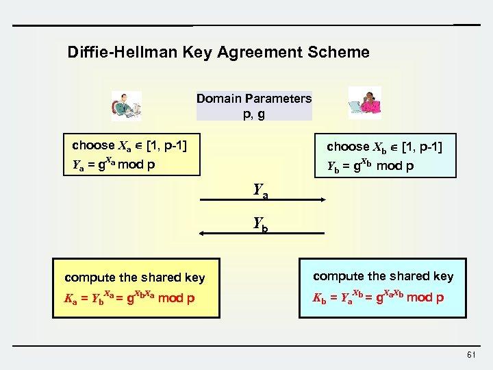 Diffie-Hellman Key Agreement Scheme Domain Parameters p, g choose Xa [1, p-1] choose Xb