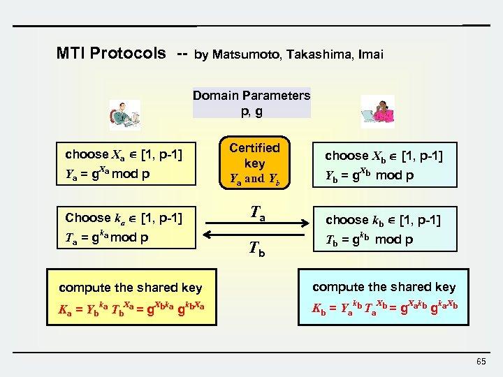 MTI Protocols -- by Matsumoto, Takashima, Imai Domain Parameters p, g choose Xa [1,