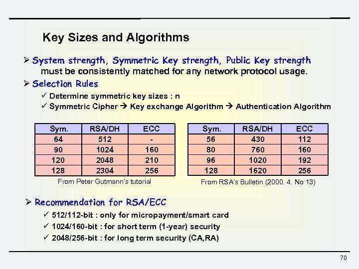 Key Sizes and Algorithms Ø System strength, Symmetric Key strength, Public Key strength must