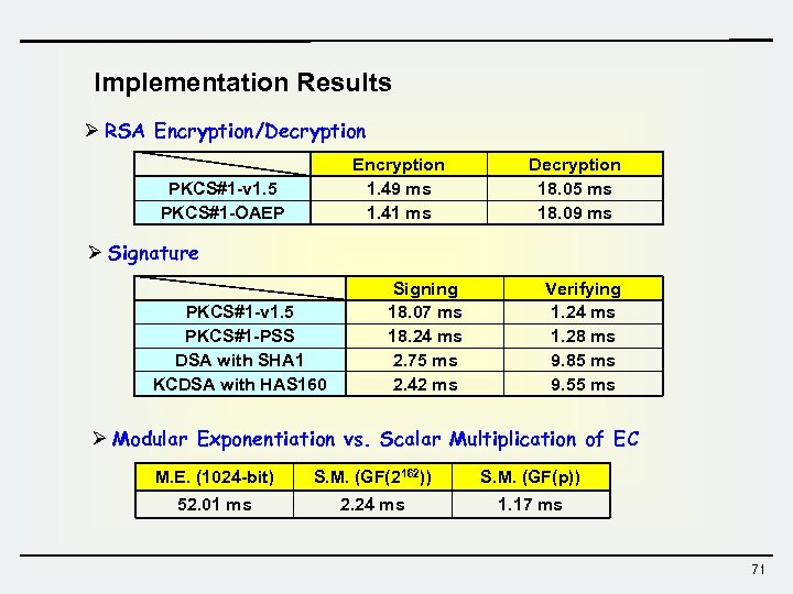 Implementation Results Ø RSA Encryption/Decryption Encryption 1. 49 ms 1. 41 ms PKCS#1 -v