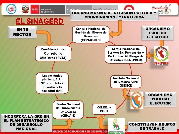 EL SINAGERD ENTE RECTOR ORGANO MAXIMO DE DECISION POLITICA Y COORDINACION ESTRATEGICA ORGANISMO PUBLICO