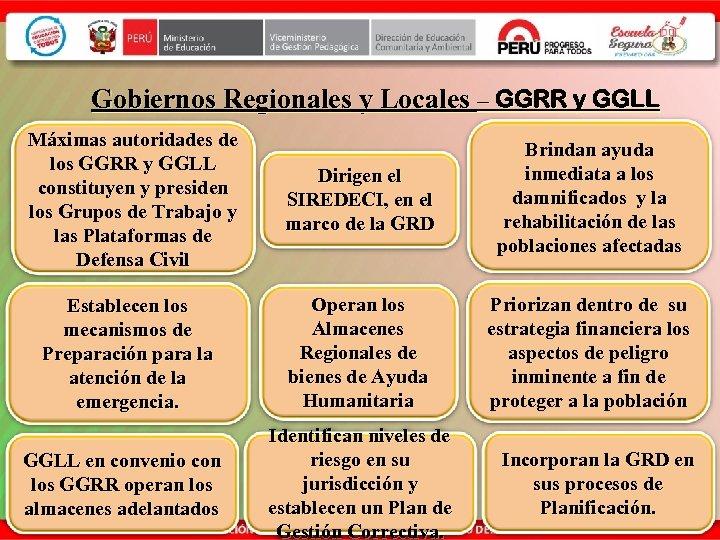 Gobiernos Regionales y Locales – GGRR y GGLL Máximas autoridades de los GGRR y