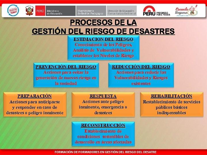 PROCESOS DE LA GESTIÓN DEL RIESGO DE DESASTRES ESTIMACION DEL RIESGO Conocimiento de los