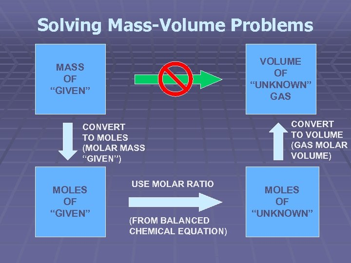 """Solving Mass-Volume Problems VOLUME OF """"UNKNOWN"""" GAS MASS OF """"GIVEN"""" CONVERT TO MOLES (MOLAR"""