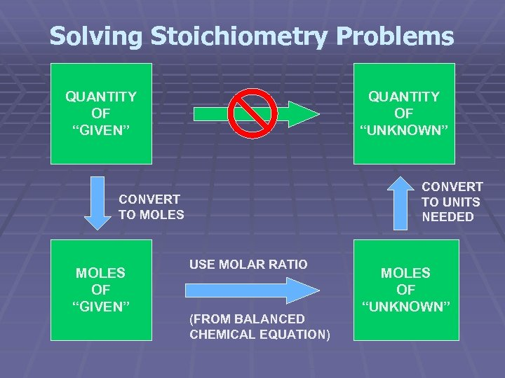 """Solving Stoichiometry Problems QUANTITY OF """"GIVEN"""" QUANTITY OF """"UNKNOWN"""" CONVERT TO UNITS NEEDED CONVERT"""