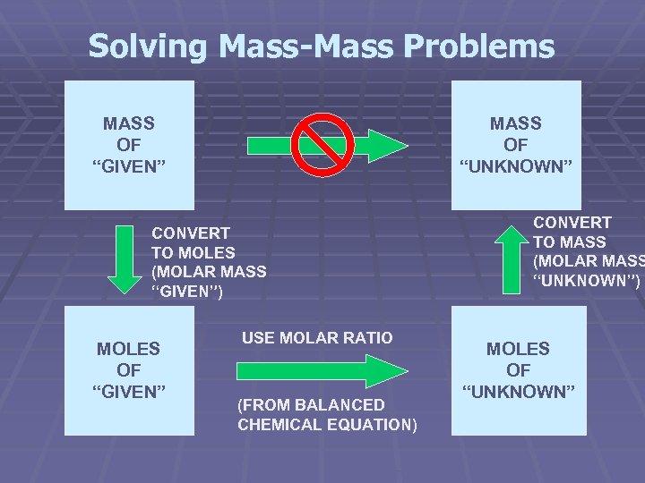 """Solving Mass-Mass Problems MASS OF """"GIVEN"""" MASS OF """"UNKNOWN"""" CONVERT TO MOLES (MOLAR MASS"""