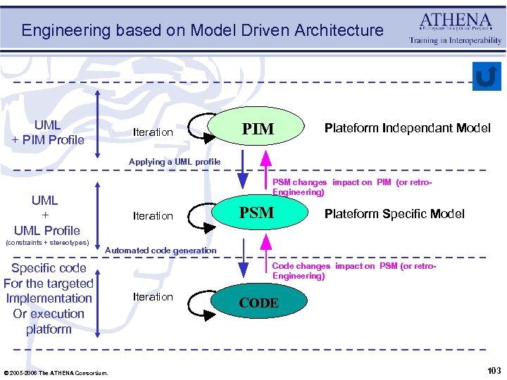 Engineering based on Model Driven Architecture UML + PIM Profile Iteration PIM Plateform Independant