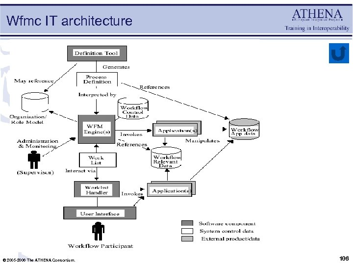 Wfmc IT architecture © 2005 -2006 The ATHENA Consortium. 106