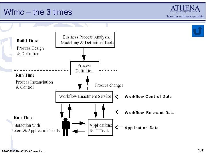 Wfmc – the 3 times © 2005 -2006 The ATHENA Consortium. 107