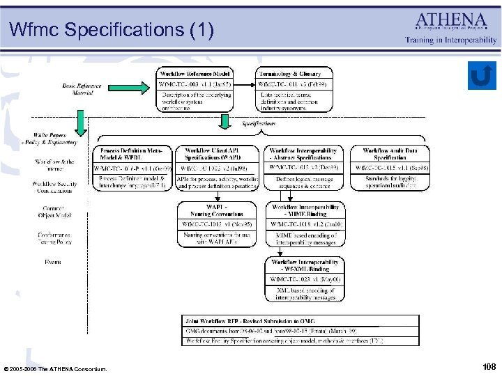 Wfmc Specifications (1) © 2005 -2006 The ATHENA Consortium. 108