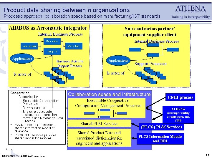 Product data sharing between n organizations Proposed approach: collaboration space based on manufacturing/ICT standards