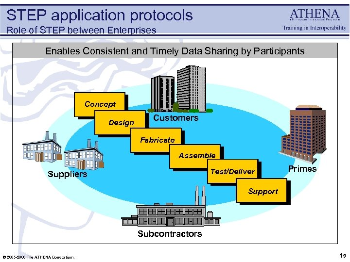 STEP application protocols Role of STEP between Enterprises Enables Consistent and Timely Data Sharing