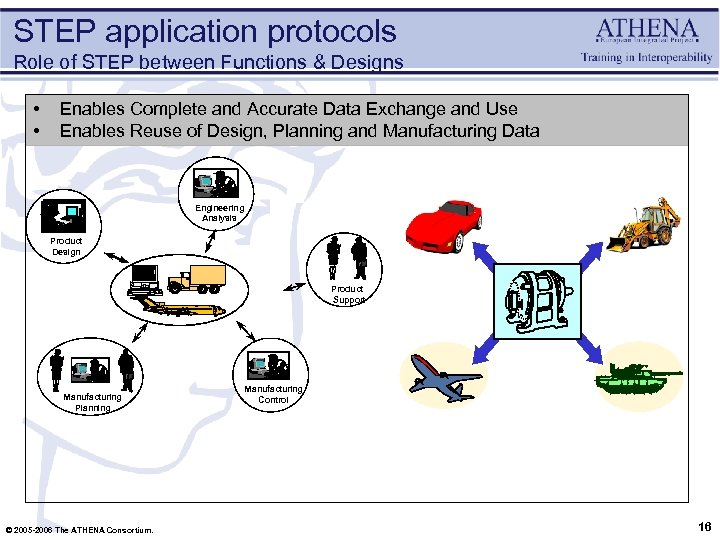 STEP application protocols Role of STEP between Functions & Designs • • Enables Complete