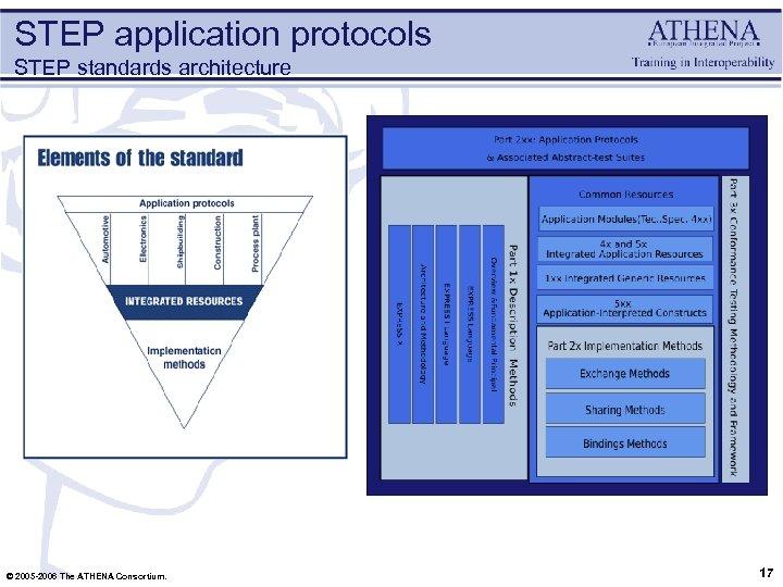 STEP application protocols STEP standards architecture © 2005 -2006 The ATHENA Consortium. 17