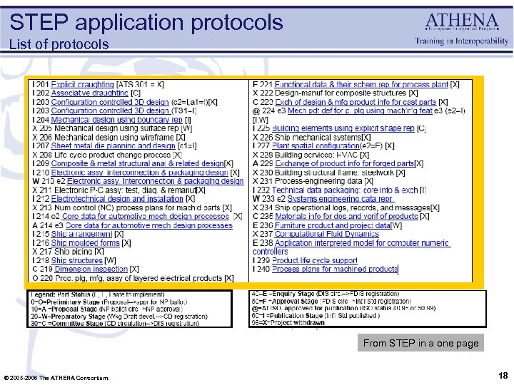 STEP application protocols List of protocols From STEP in a one page © 2005