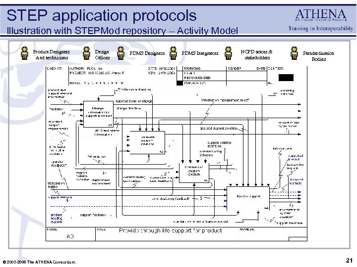 STEP application protocols Illustration with STEPMod repository – Activity Model Product Designers And technicians