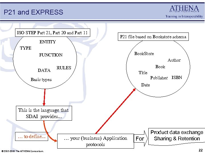 P 21 and EXPRESS ISO STEP Part 21, Part 20 and Part 11 P