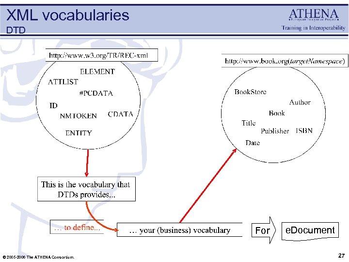 XML vocabularies DTD For © 2005 -2006 The ATHENA Consortium. e. Document 27