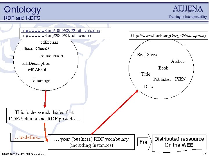 Ontology RDF and RDFS http: //www. w 3. org/1999/02/22 -rdf-syntax-ns http: //www. w 3.