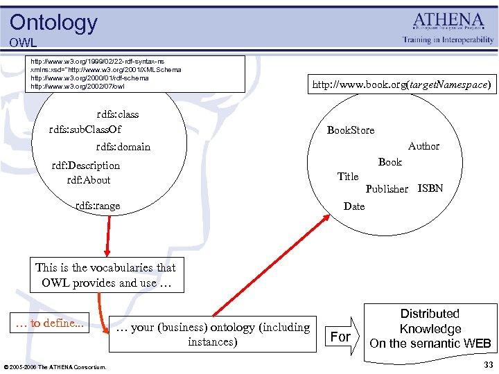 Ontology OWL http: //www. w 3. org/1999/02/22 -rdf-syntax-ns xmlns: xsd=