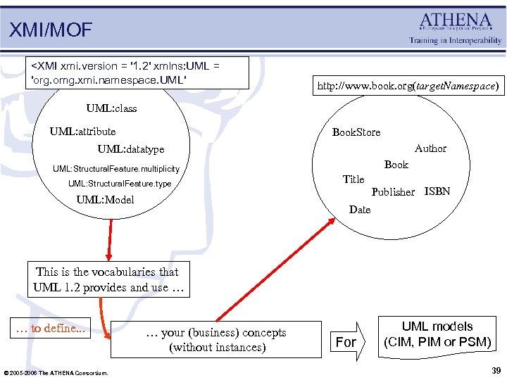 XMI/MOF <XMI xmi. version = '1. 2' xmlns: UML = 'org. omg. xmi. namespace.