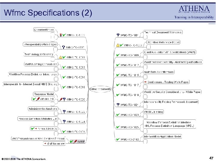 Wfmc Specifications (2) © 2005 -2006 The ATHENA Consortium. 47