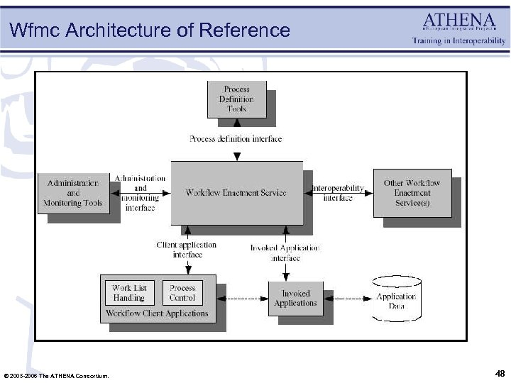 Wfmc Architecture of Reference © 2005 -2006 The ATHENA Consortium. 48