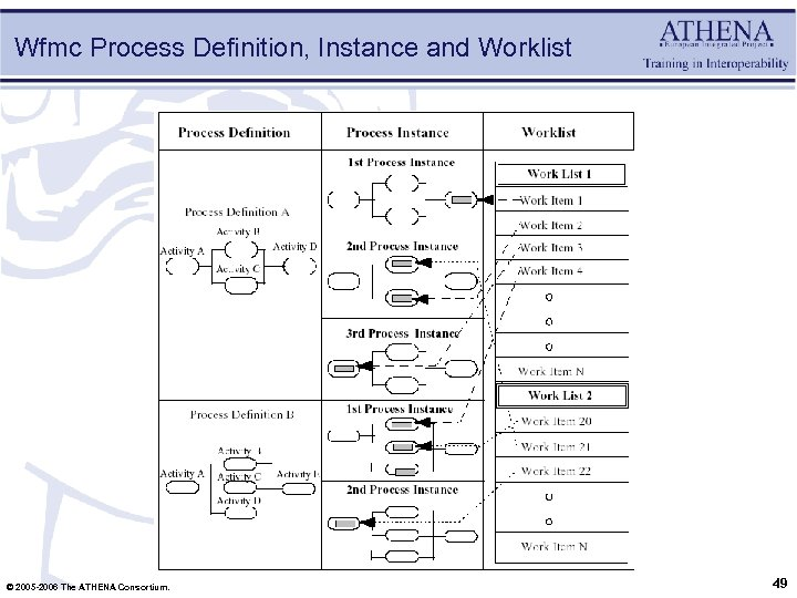Wfmc Process Definition, Instance and Worklist © 2005 -2006 The ATHENA Consortium. 49