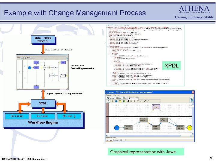 Example with Change Management Process XPDL Graphical representation with Jawe © 2005 -2006 The