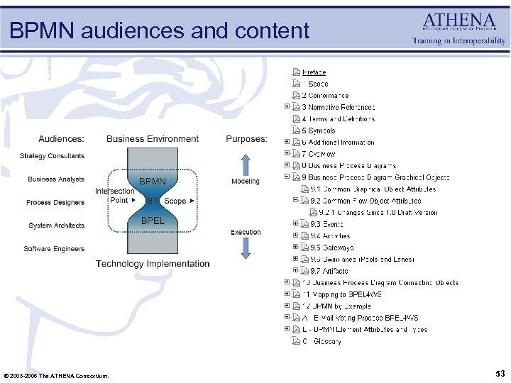 BPMN audiences and content © 2005 -2006 The ATHENA Consortium. 53