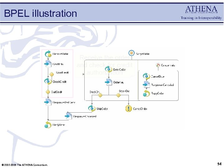 BPEL illustration © 2005 -2006 The ATHENA Consortium. 54