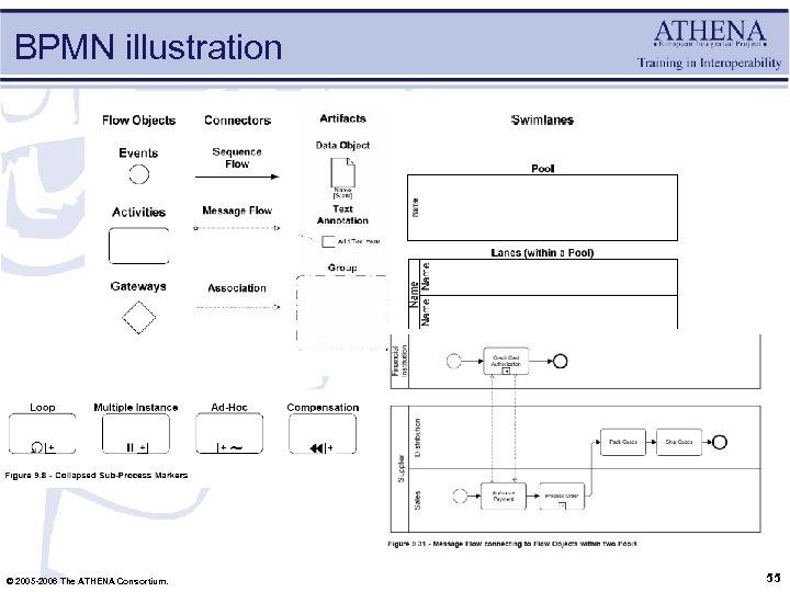 BPMN illustration © 2005 -2006 The ATHENA Consortium. 55