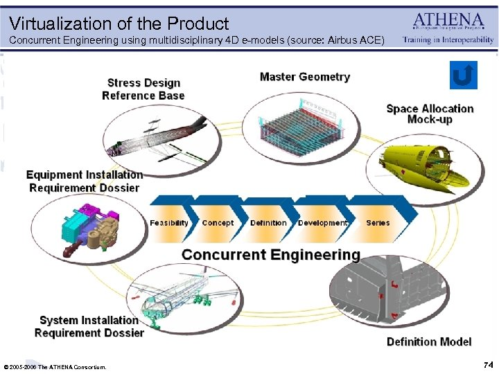 Virtualization of the Product Concurrent Engineering using multidisciplinary 4 D e-models (source: Airbus ACE)