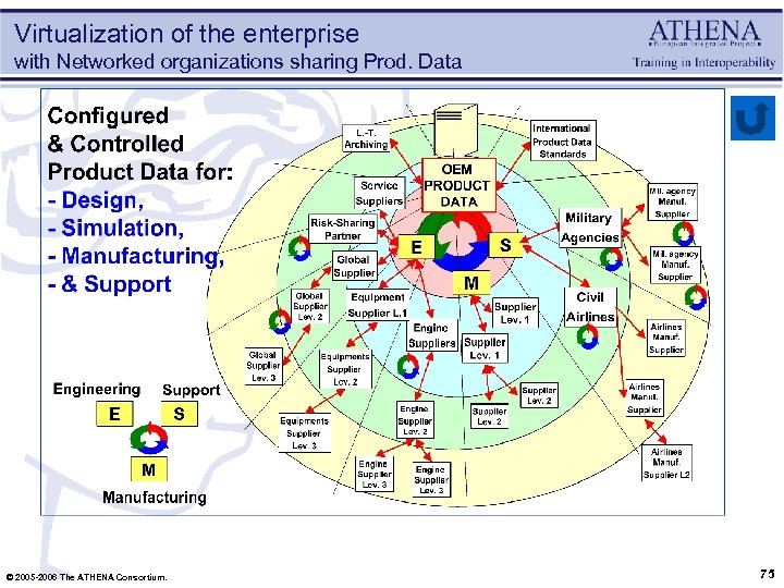 Virtualization of the enterprise with Networked organizations sharing Prod. Data © 2005 -2006 The
