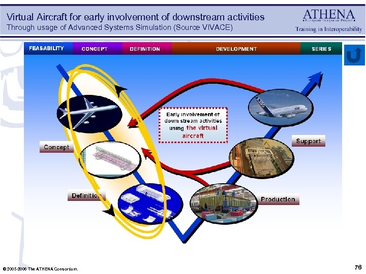 Virtual Aircraft for early involvement of downstream activities Through usage of Advanced Systems Simulation