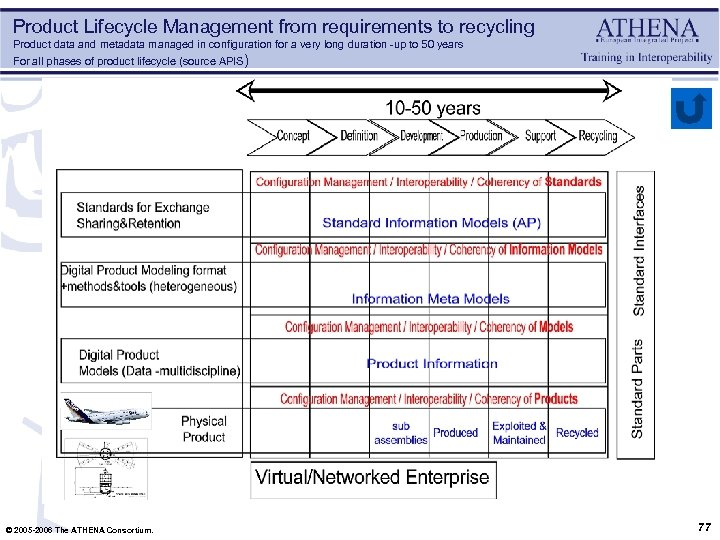 Product Lifecycle Management from requirements to recycling Product data and metadata managed in configuration