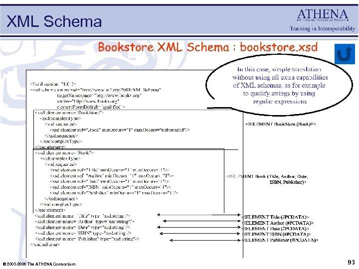 XML Schema © 2005 -2006 The ATHENA Consortium. 93