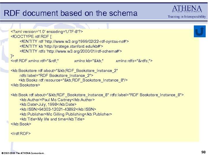 RDF document based on the schema <? xml version='1. 0' encoding='UTF-8'? > <!DOCTYPE rdf: