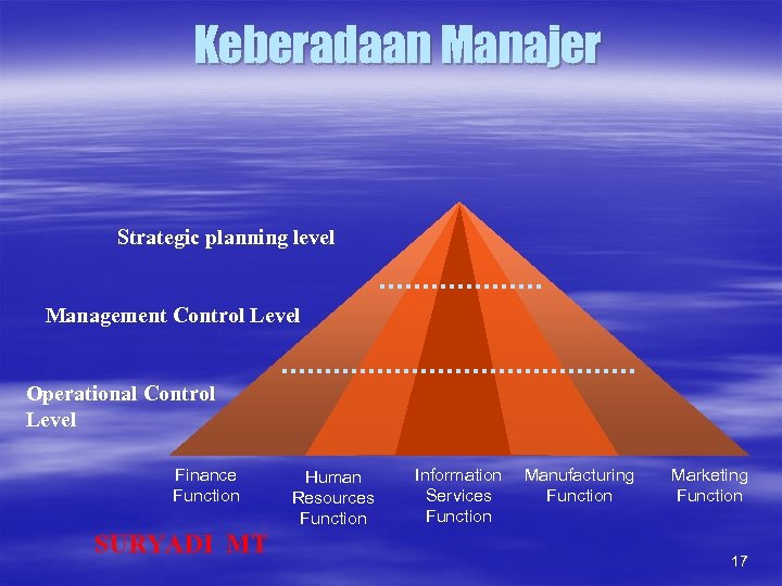 Keberadaan Manajer Strategic planning level Management Control Level Operational Control Level Finance Function SURYADI