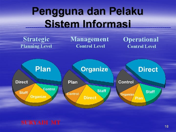Pengguna dan Pelaku Sistem Informasi Strategic Management Operational Planning Level Control Level SURYADI MT