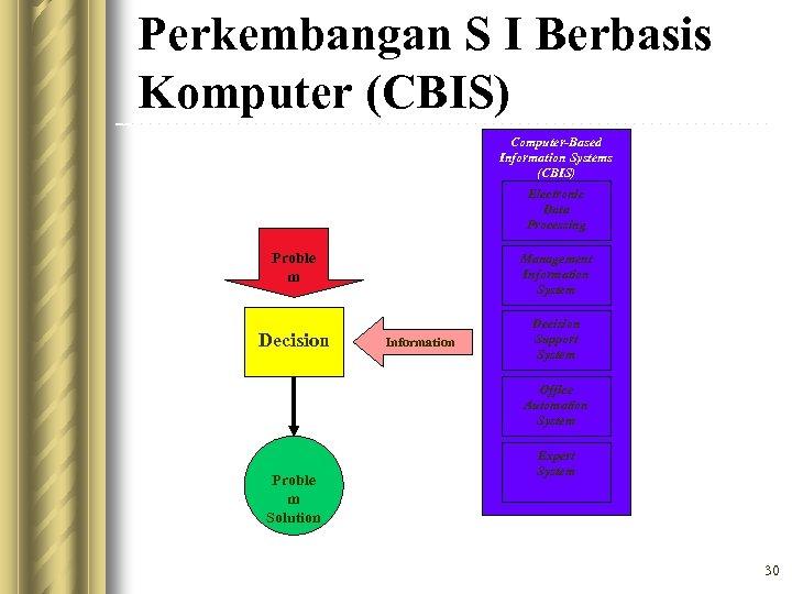 Perkembangan S I Berbasis Komputer (CBIS) Computer-Based Information Systems (CBIS) Electronic Data Processing Proble